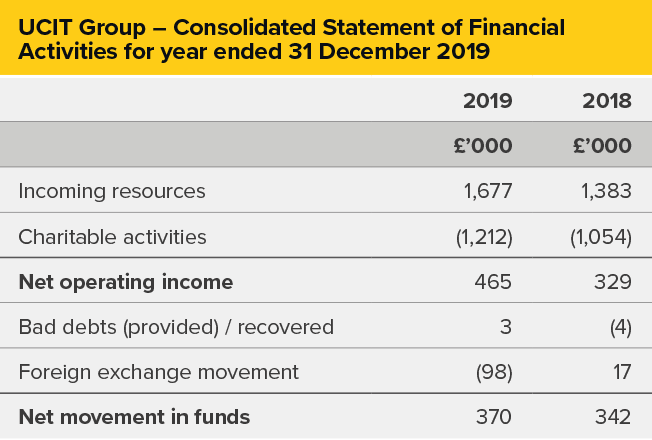 UCIT – Consolidated Statement of Financial Activities for year ended 31 December 2019
