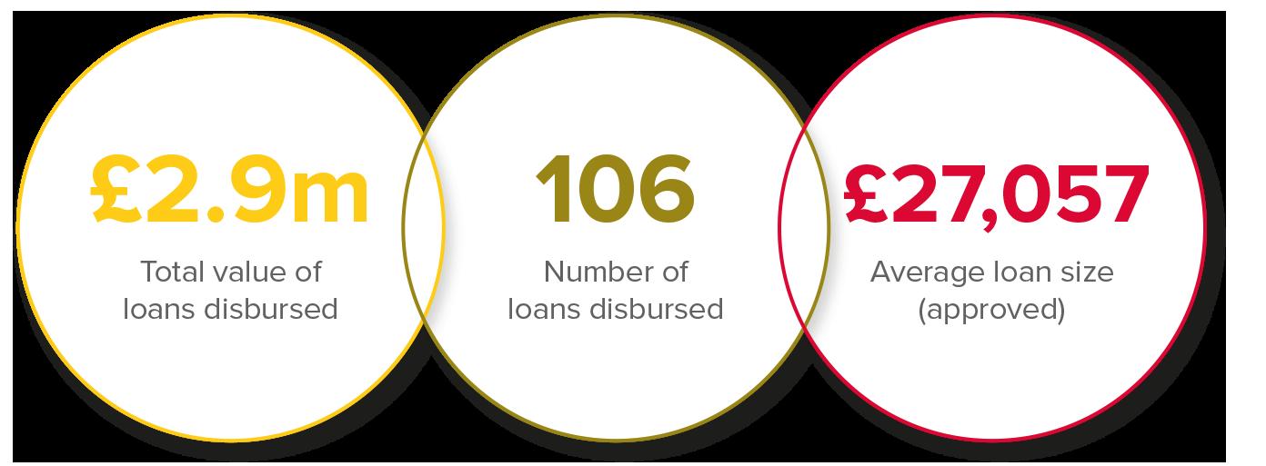 Northern Ireland Small Business Loan Fund